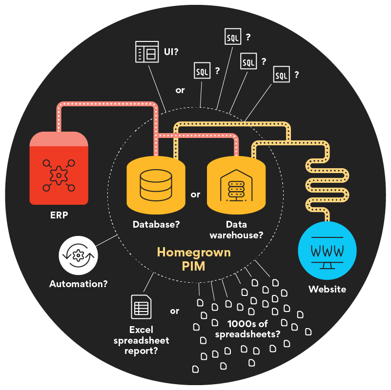 components of a homegrown PIM
