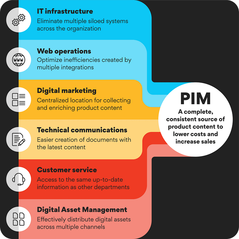 The value of PIM across departments