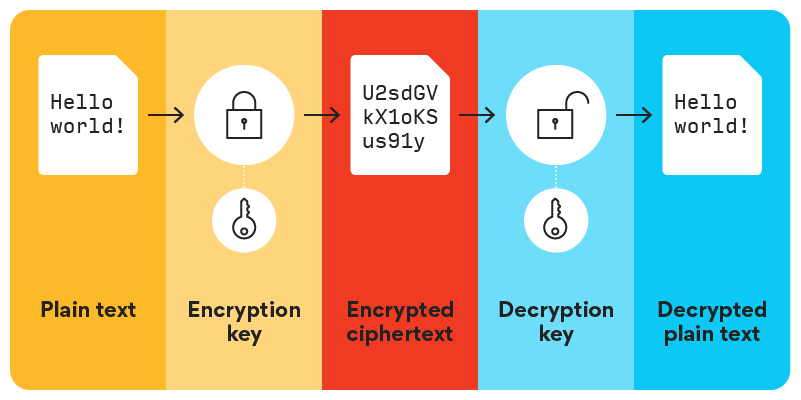 Data protection illustration shows transition from plain text to encryption key to encrypted ciphertext to decryption key to decrypted plain text
