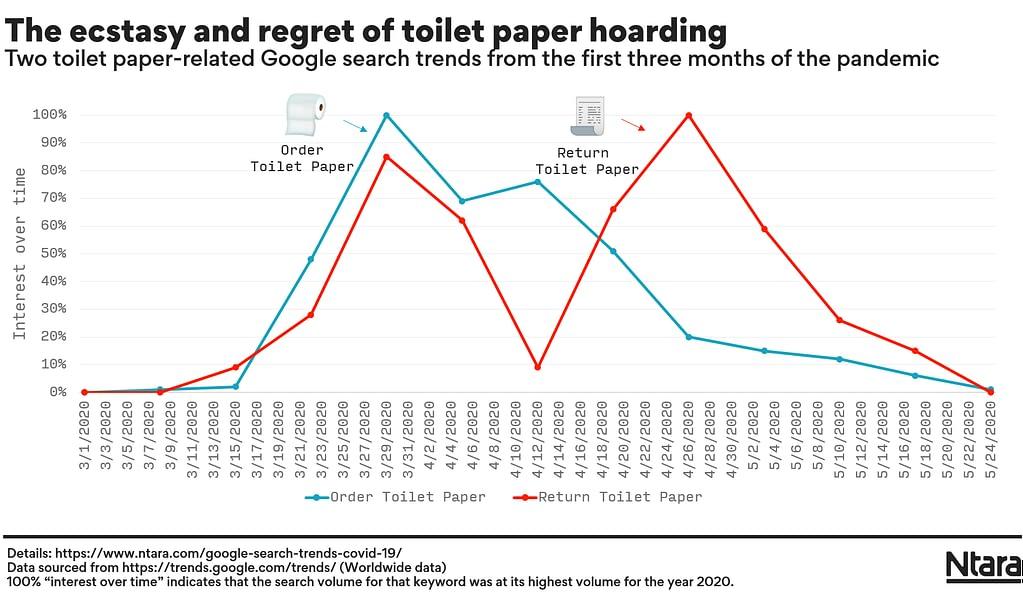 "Google Trends data for ""order"" and ""return"" toilet paper."