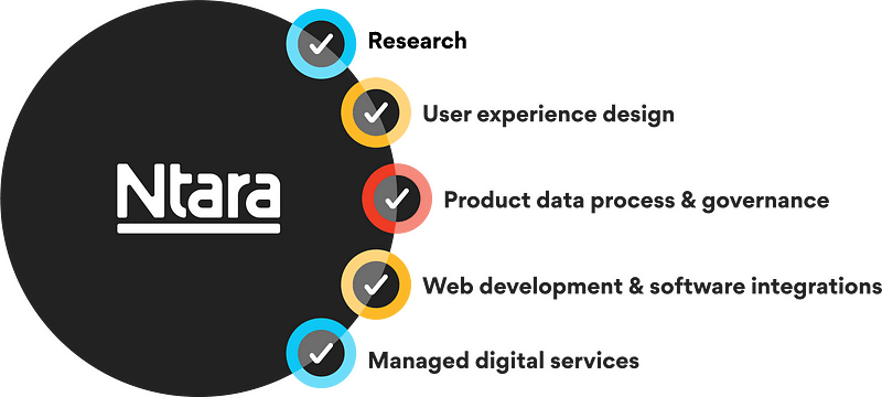 Ntara capabilities: research, UX design, PIM, web dev & integrations, managed services