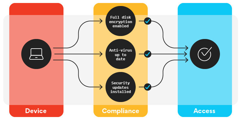 Device health illustration shows various levels of compliance required for device to gain access