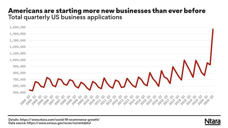 Americans are starting more new businesses during COVID-19 than ever before.