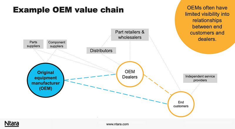 example OEM value chain