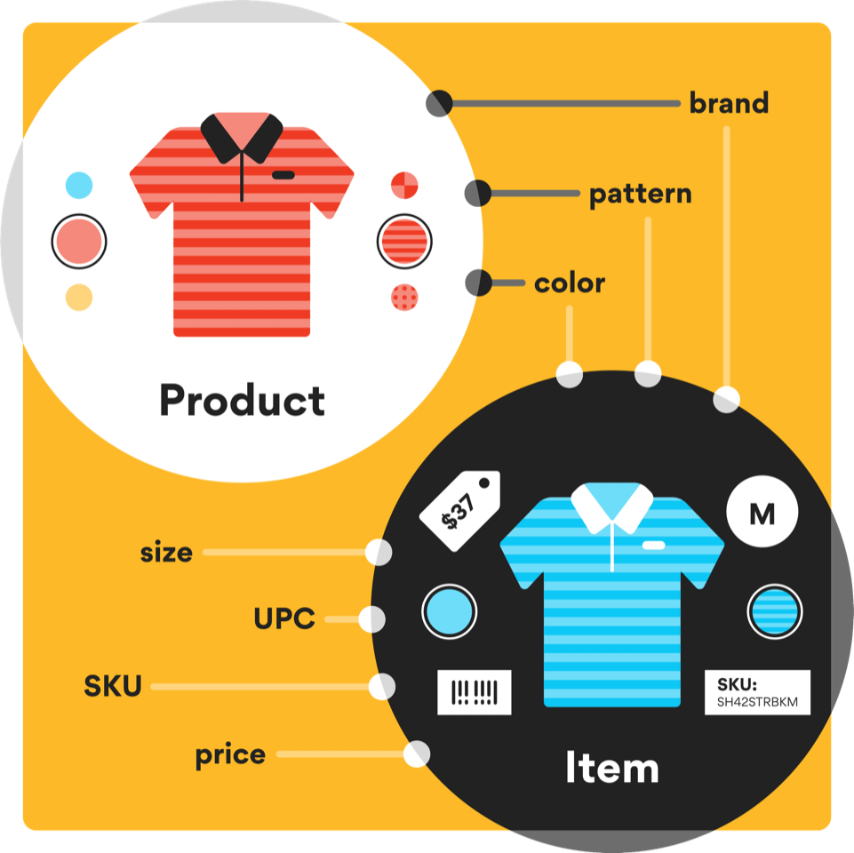 Illustration showing the difference in products and items