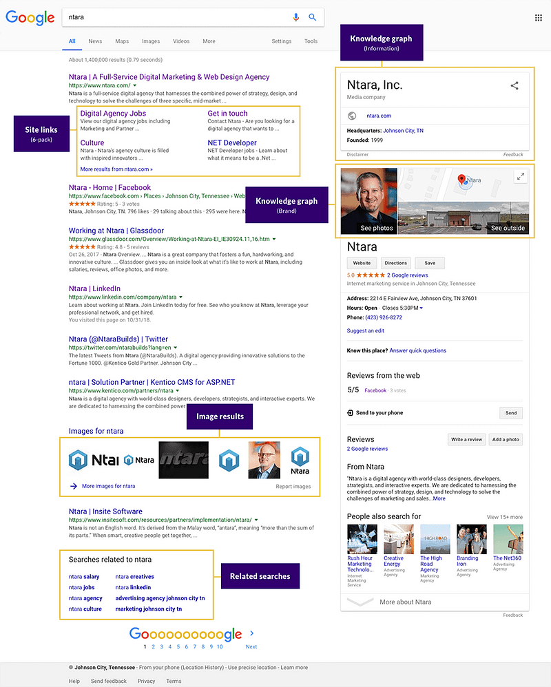 Sample SERP Results for a corporate SEO strategy.