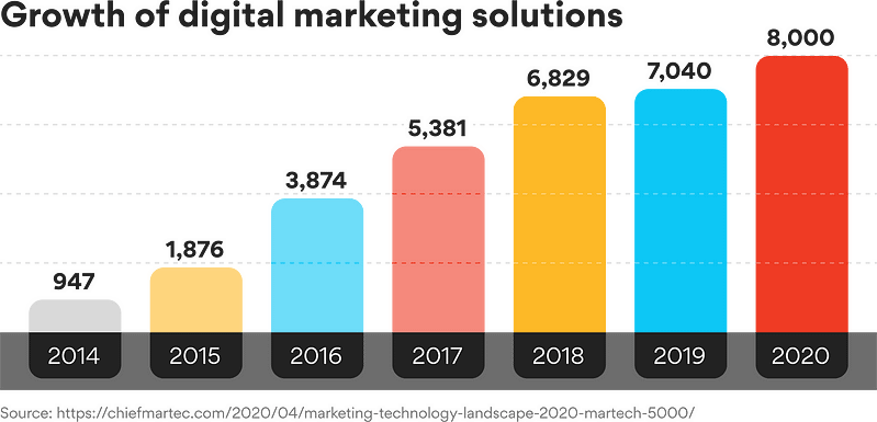Graph showing the growth of martech platforms from 947 in 2014 to 8,000 in 2020