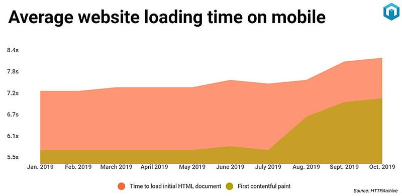 Average website loading time on mobile.