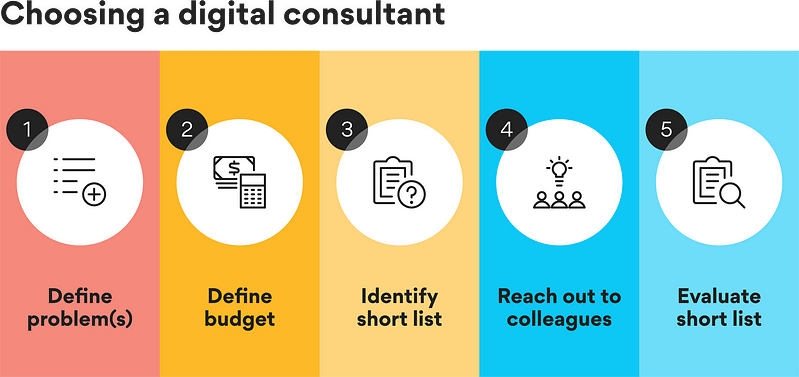 Steps to choose a digital consultant: define problems, define budget, identify short list, reach out to colleagues, evaluate short list