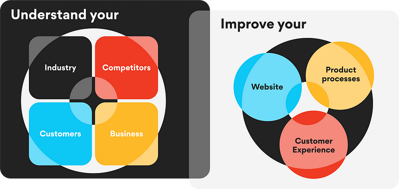 Digital consultants must understand your industry, competitors, customers, business to improve your website, product processes, customer experience