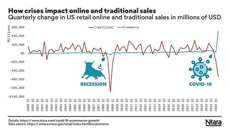 How crises like COVID-19 impact ecommerce and traditional sales.