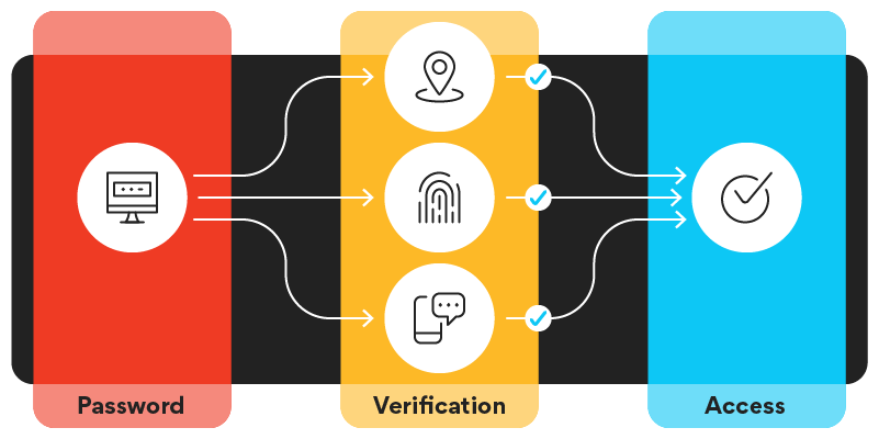 User identify map shows password leading to verification leading to access