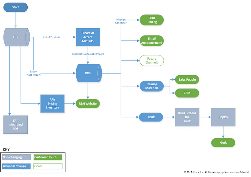 A go-to-market process map for a manufacturing client.