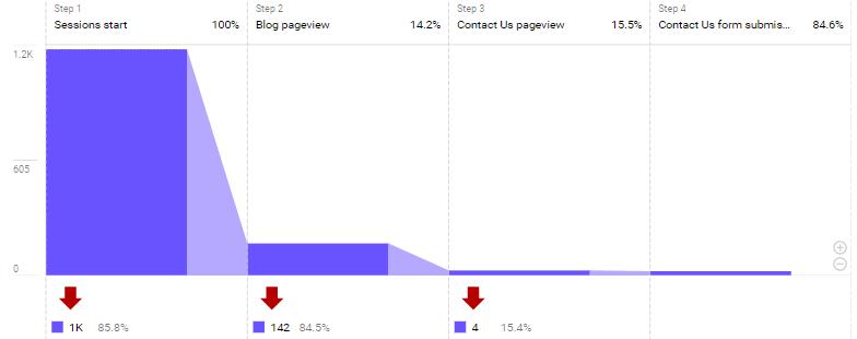Google Analytics 4 Analysis Explorer
