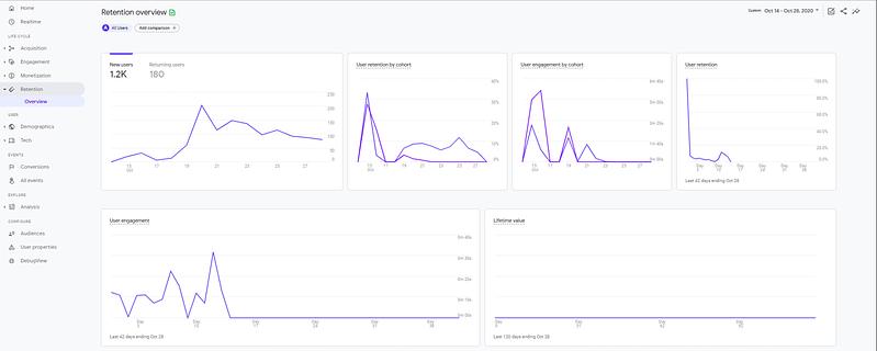 Google Analytics 4 retention overview