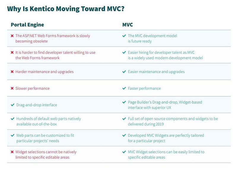 Kentico Portal Engine vs Kentico MVC Infographic