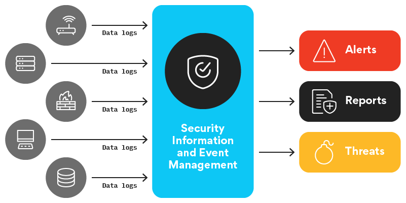 Infrastructure monitoring illustration shows various data logs running through security info and event management to generate alerts and reports