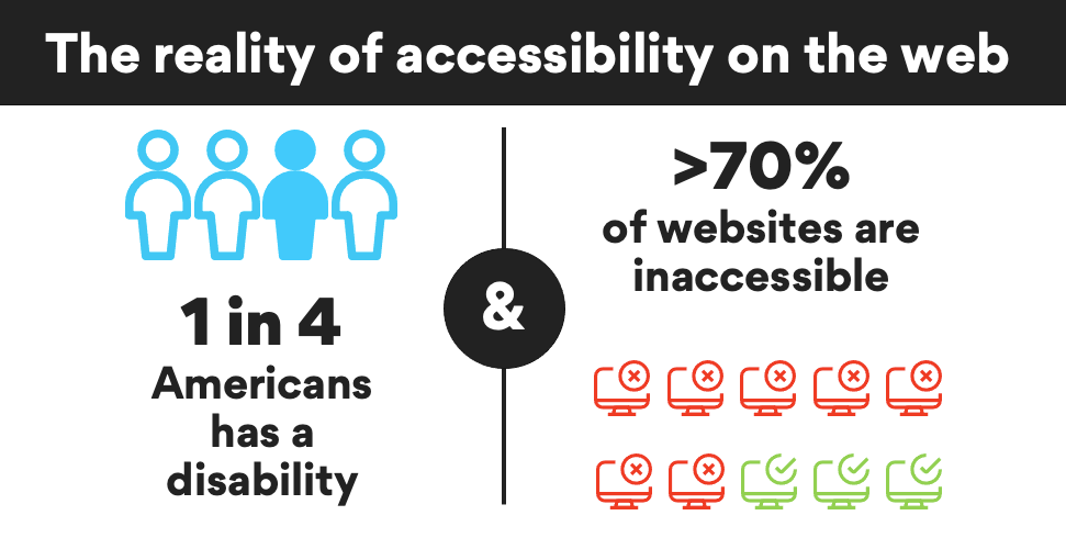 The reality of the web: 1 in 4 Americans has a disability. And over 70% of websites are inaccessible.