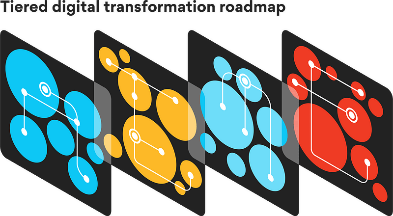 Tiered roadmap for digital transformation