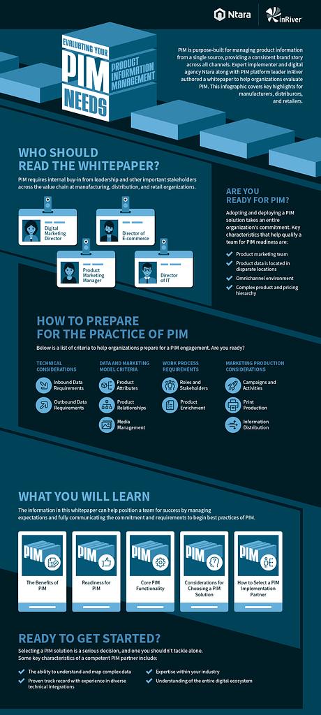 PIM Evaluation Infographic