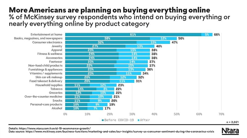 More Americans are planning on buying everything online after the COVID-19 pandemic.