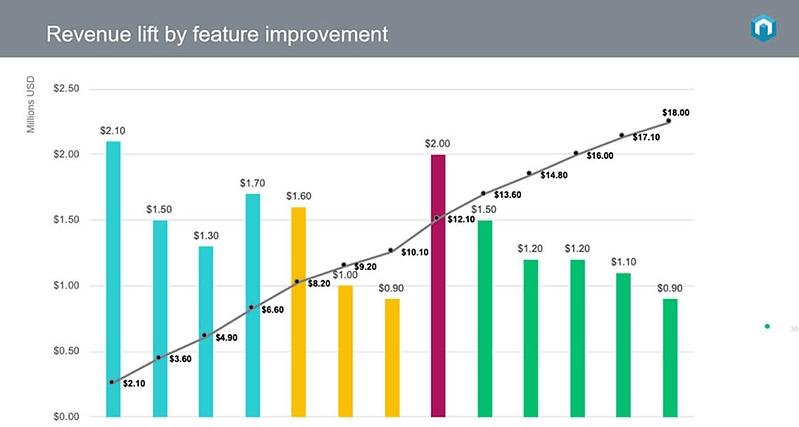 Visualize your customer segmentation data.