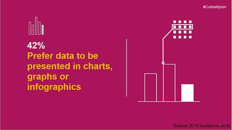 42% prefer data to be presented in charts, graphs, or infographics.