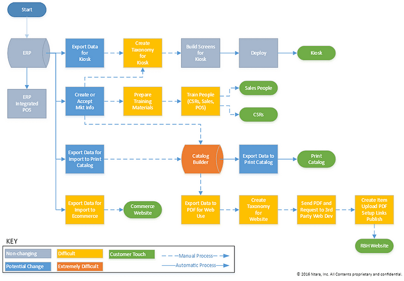A go-to-market process map created by our business analysis department.