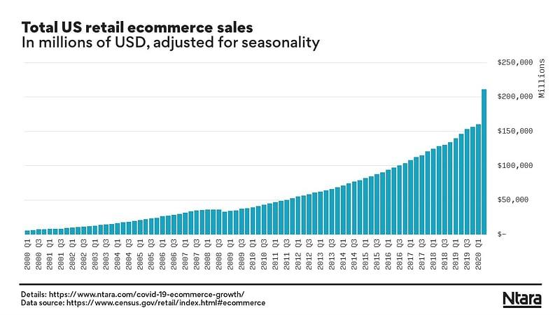 Total US retail ecommerce sales