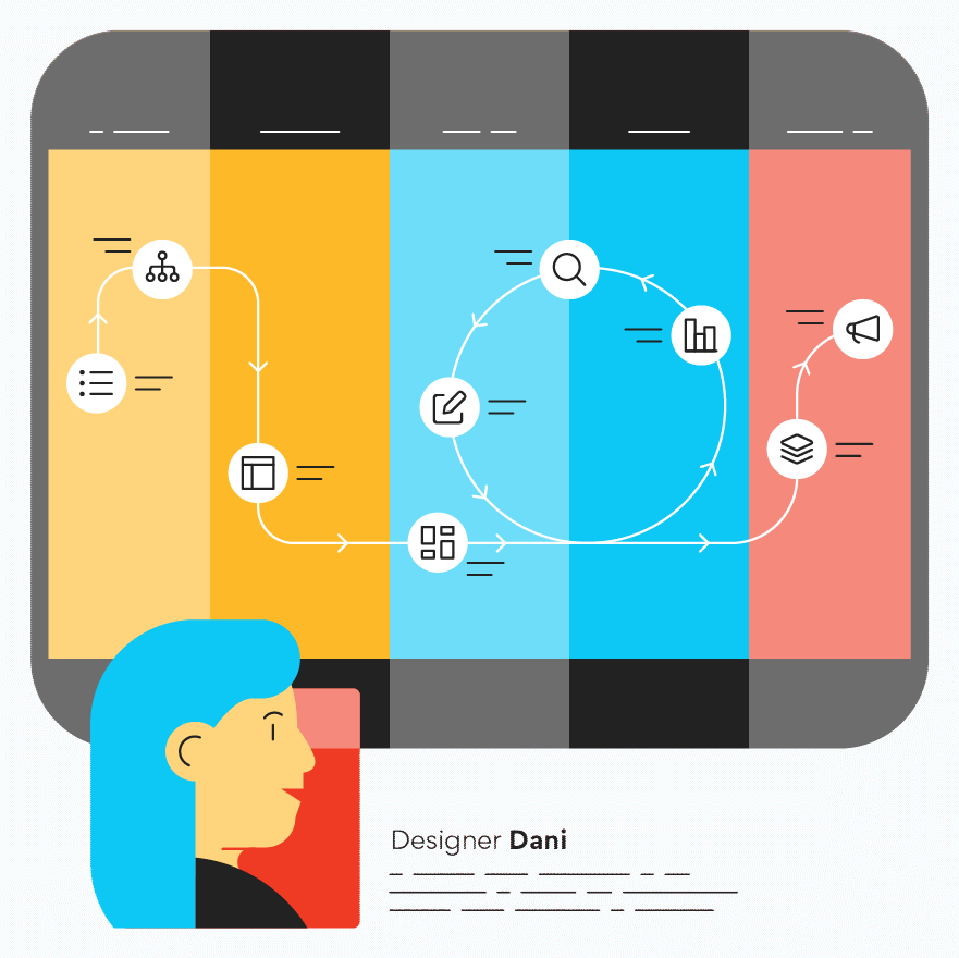 An illustration of a customer journey lifecycle showing steps in the funnel.