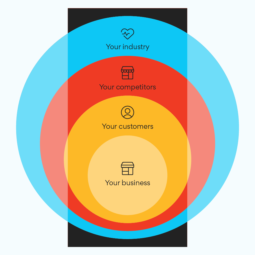 Illustration of industry analysis